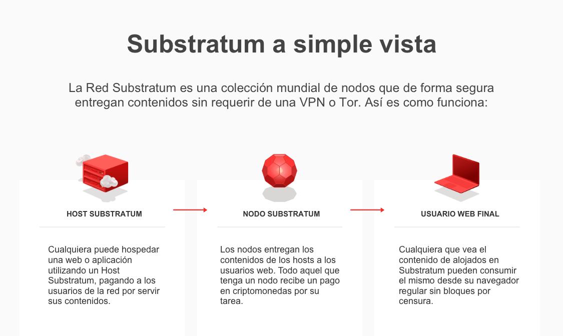 Como funciona substratum