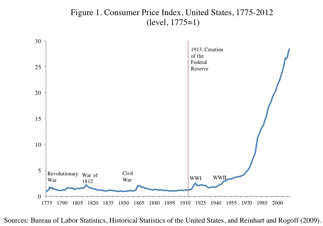 Inflación Estados Unidos luego de la creación de la reserva federal