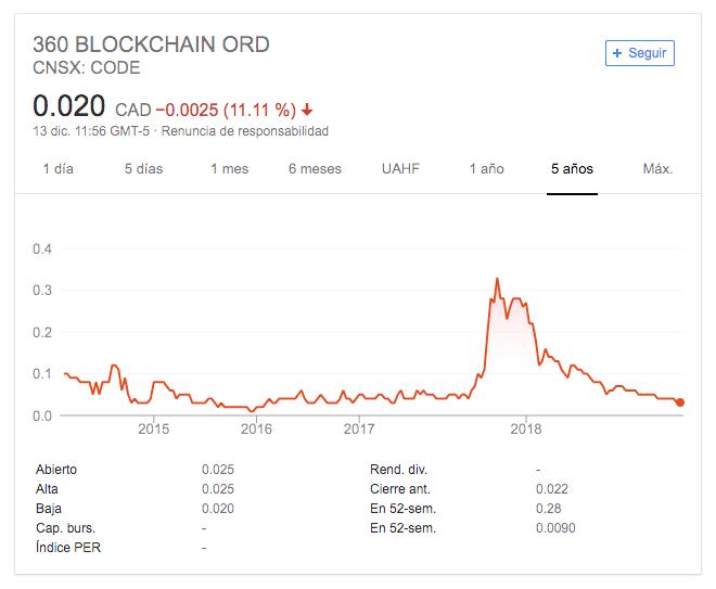 bitcoin es una inversión en tecnología blockchain