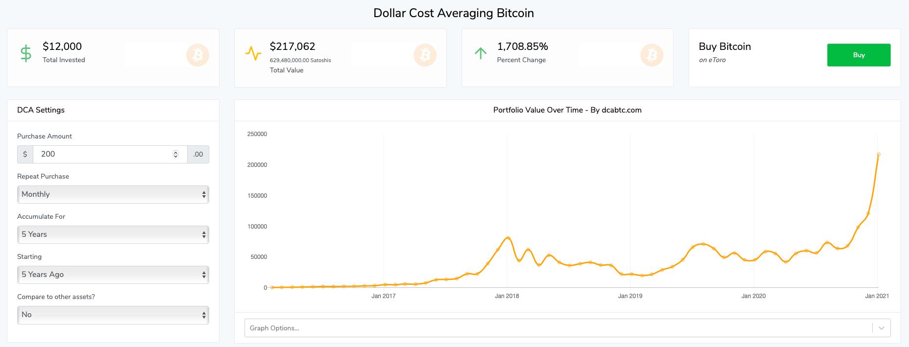 Calculadora de DCA en Bitcoin
