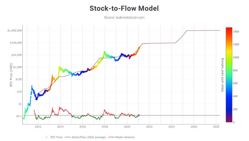 Relación precio y Stock to Flow Bitcoin
