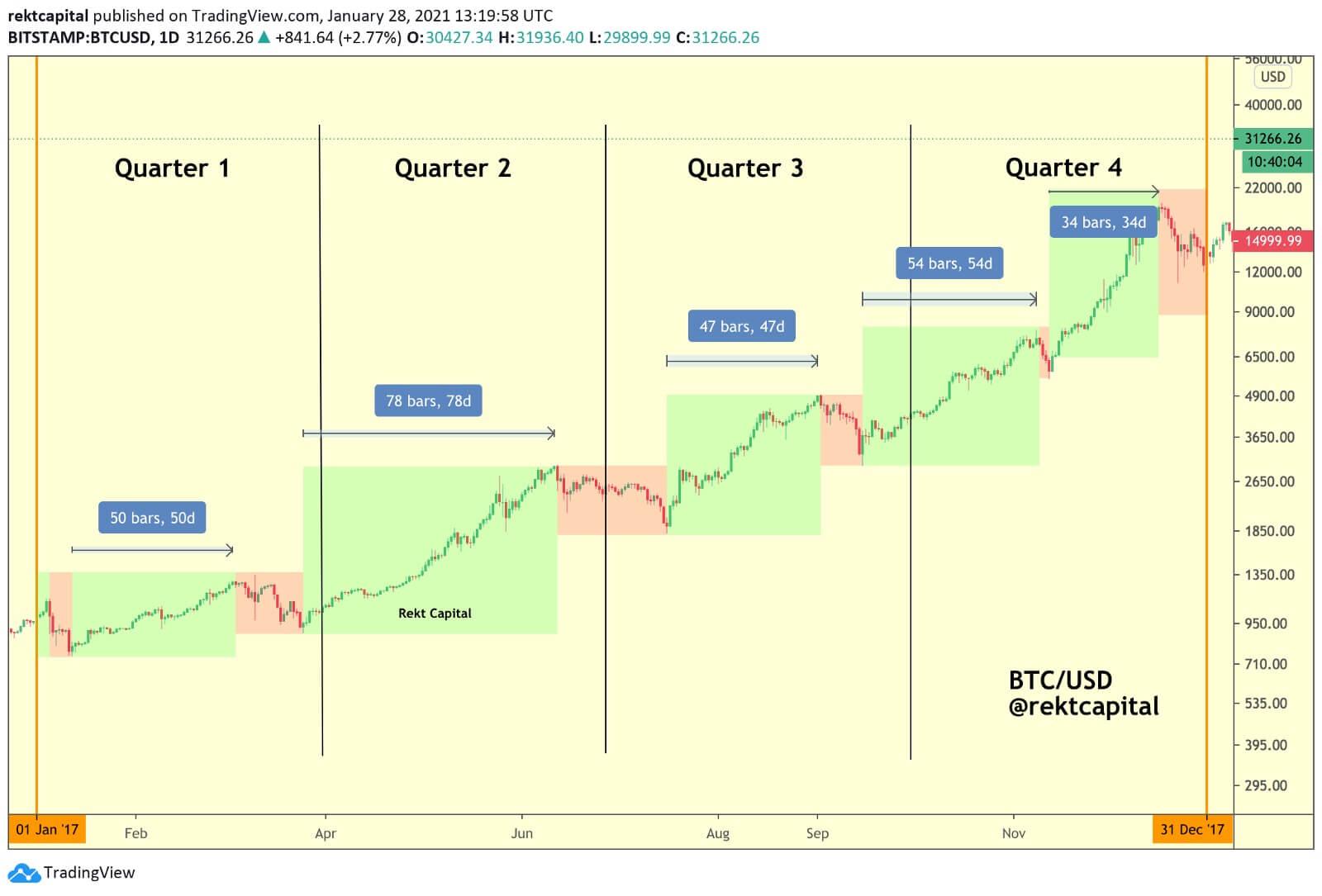 factor número 1 sobre la inversión de Bitcoin