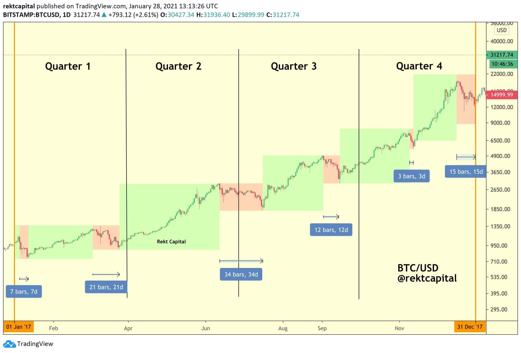 factor número 2 sobre la inversión de Bitcoin