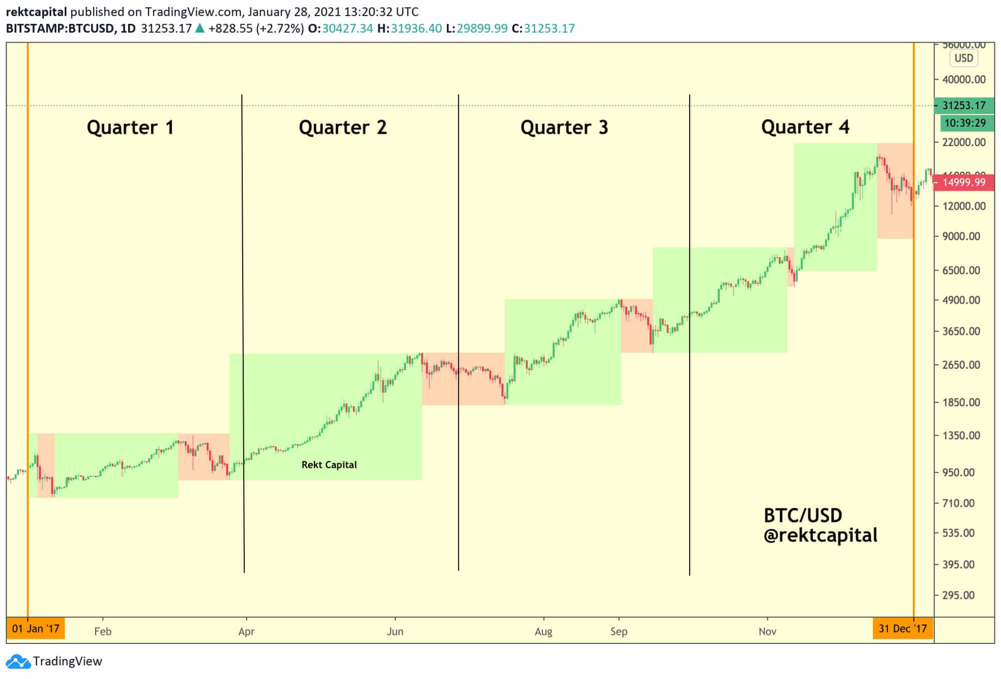 factor número 3 sobre la inversión de Bitcoin