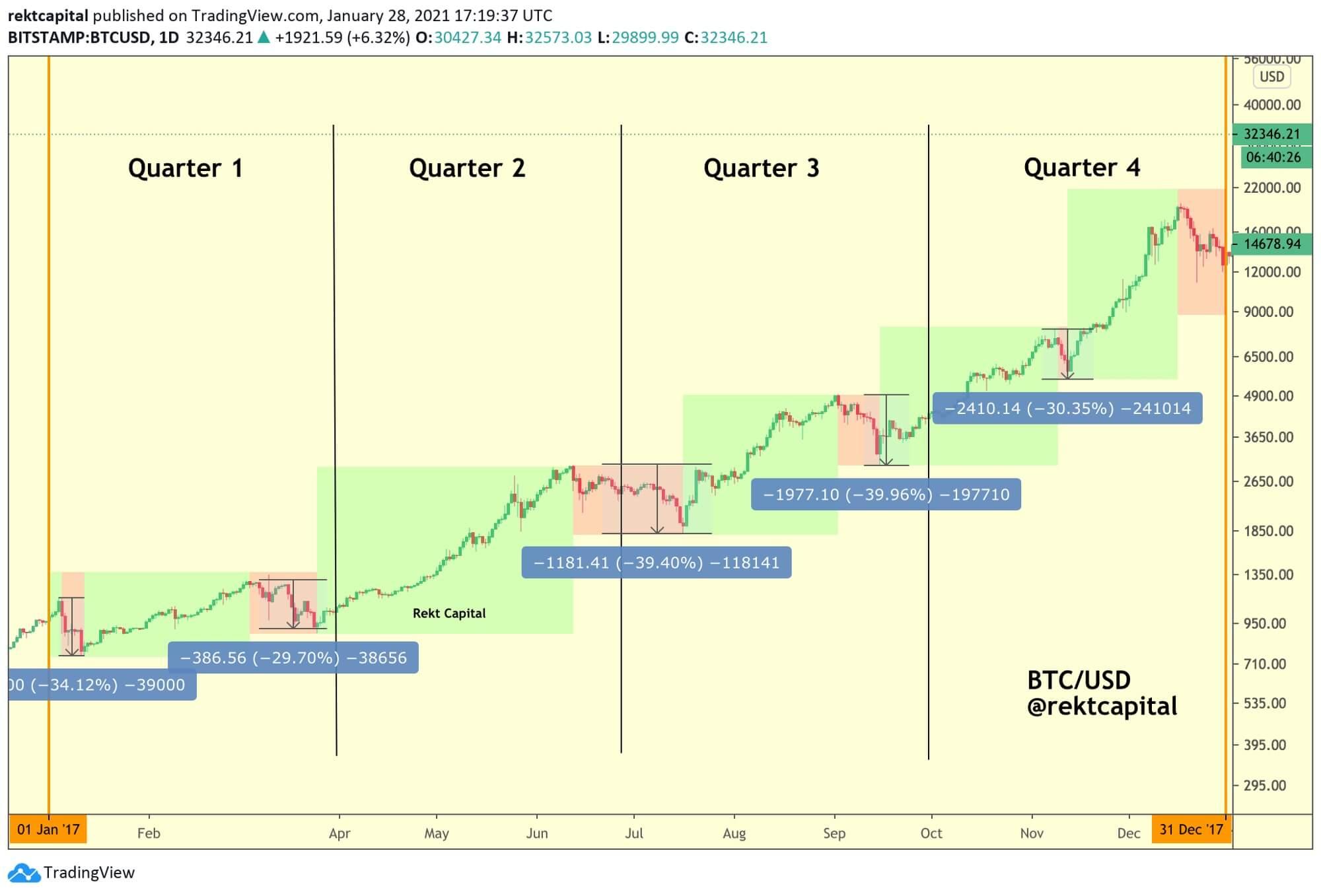 factor número 5 sobre la inversión de Bitcoin
